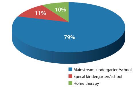 Toddlers treated at the Mifne Center between 2006-2012